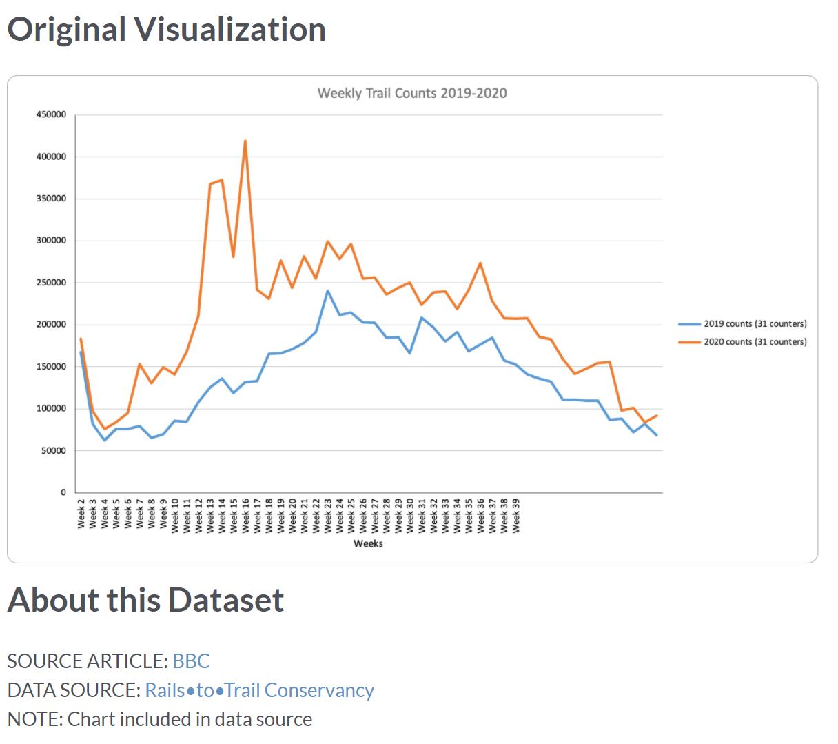 Original Visualization