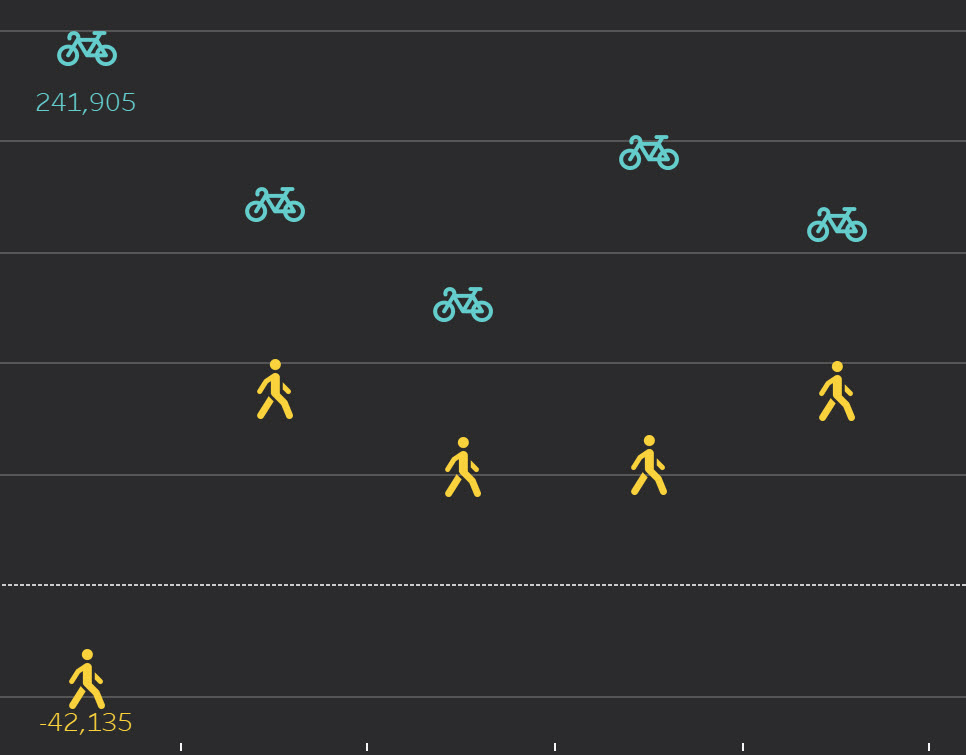 data viz 2021.1:  The Great Bicycle Boom of 2020